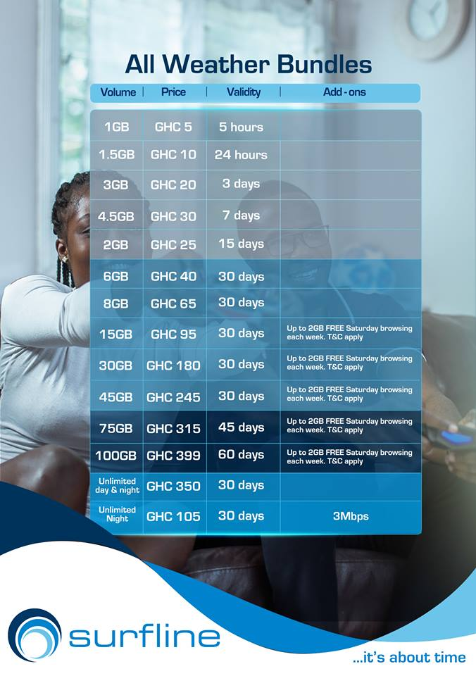 surfline new data bundles