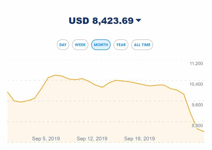 Price of Bitcoin dropped by 18 percent in one day