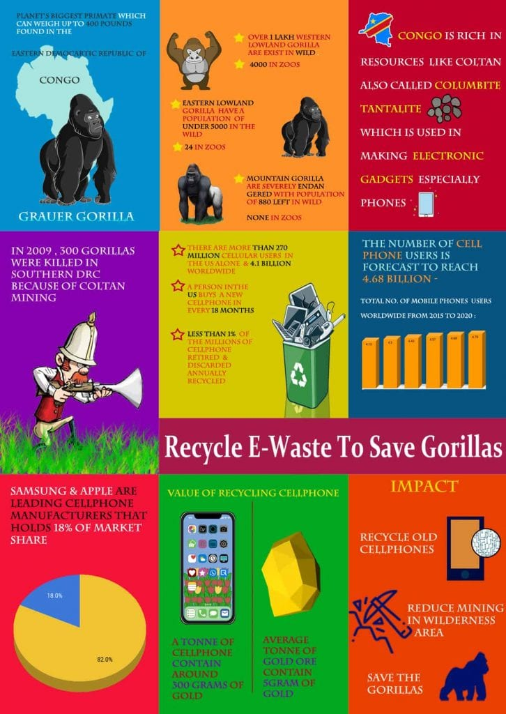 How recycling e-Waste can help save gorillas 1