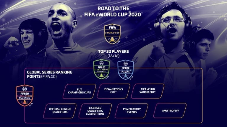 EA SPORTS FIFA 20 Global Series