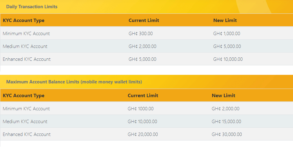 Maintaining a G-Money wallet: Charges, limits, and minimum balance