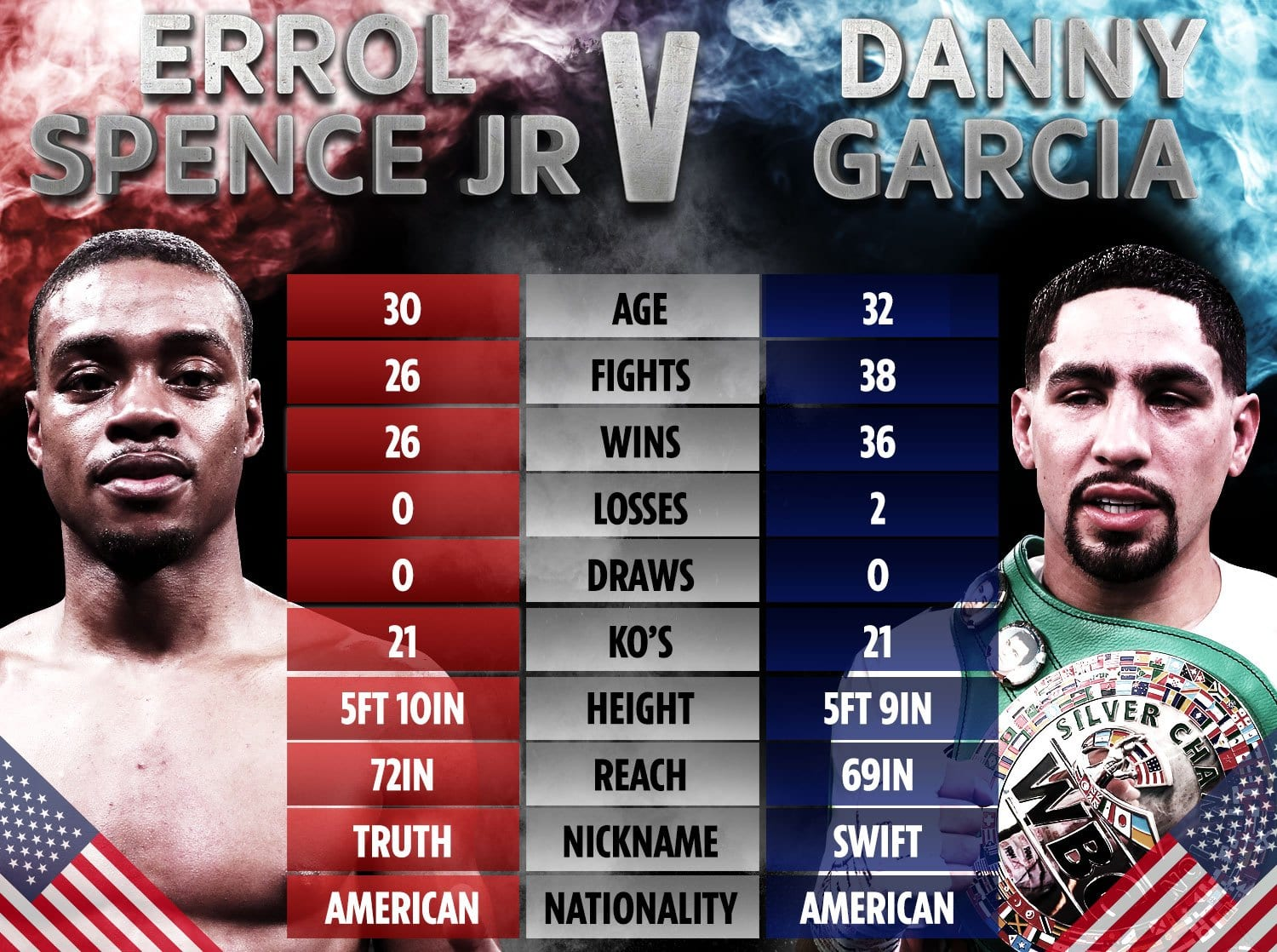 Fight Night Boxing – Spence Jr vs Garcia live n SuperSport this weekend