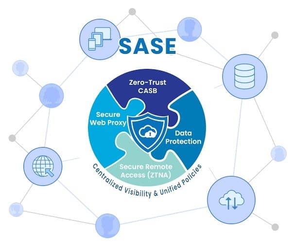 What is Secure Access Service Edge and its 5 benefits